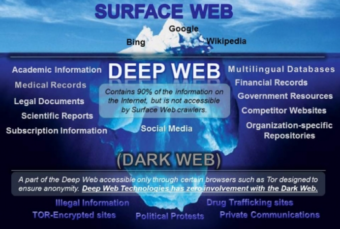 Inside the Dark Web - eChatter